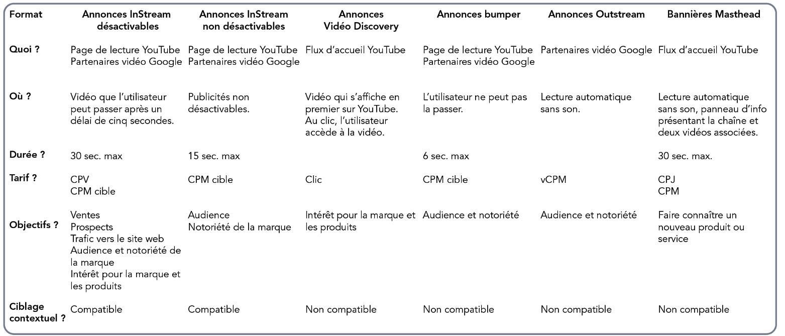 Tableau récapitulatif - annonces Google